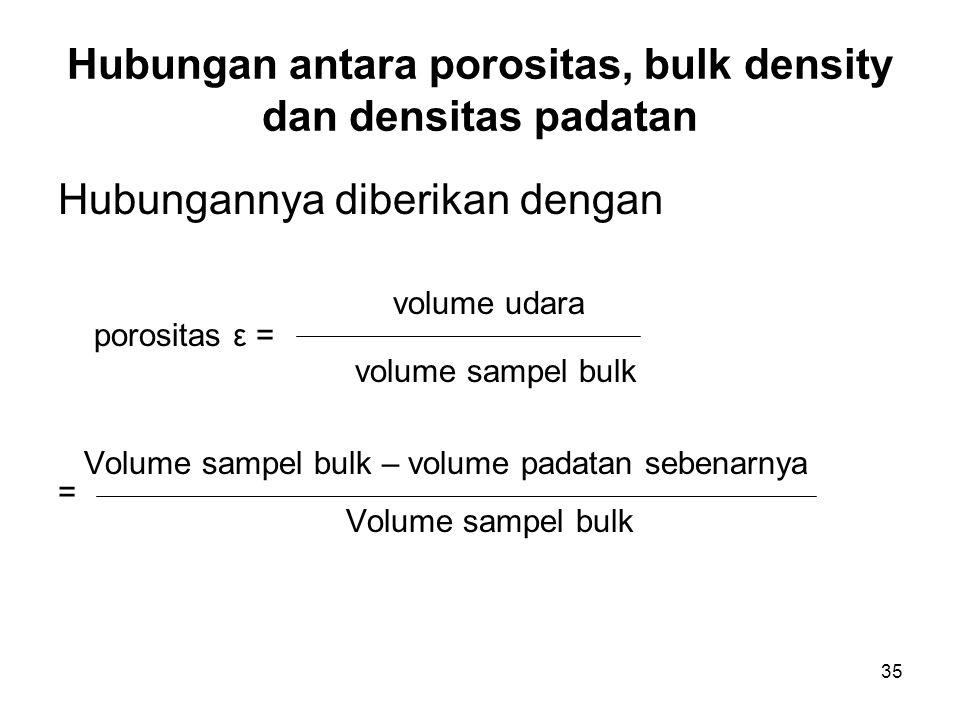 Hubungan antara porositas, bulk density dan densitas padatan