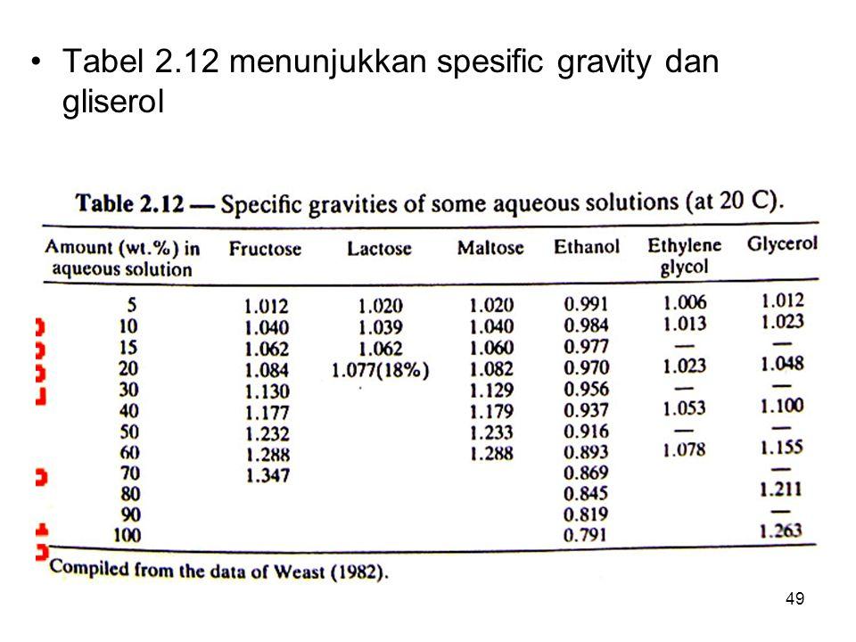 Tabel 2.12 menunjukkan spesific gravity dan gliserol