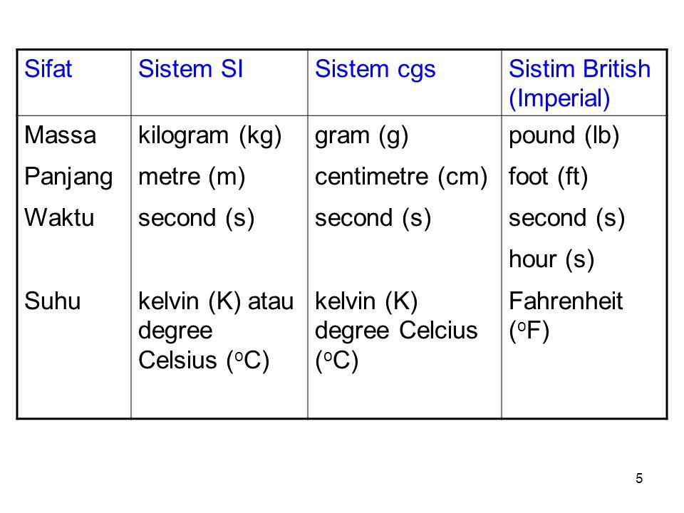 Sifat Sistem SI. Sistem cgs. Sistim British (Imperial) Massa. Panjang. Waktu. Suhu. kilogram (kg)
