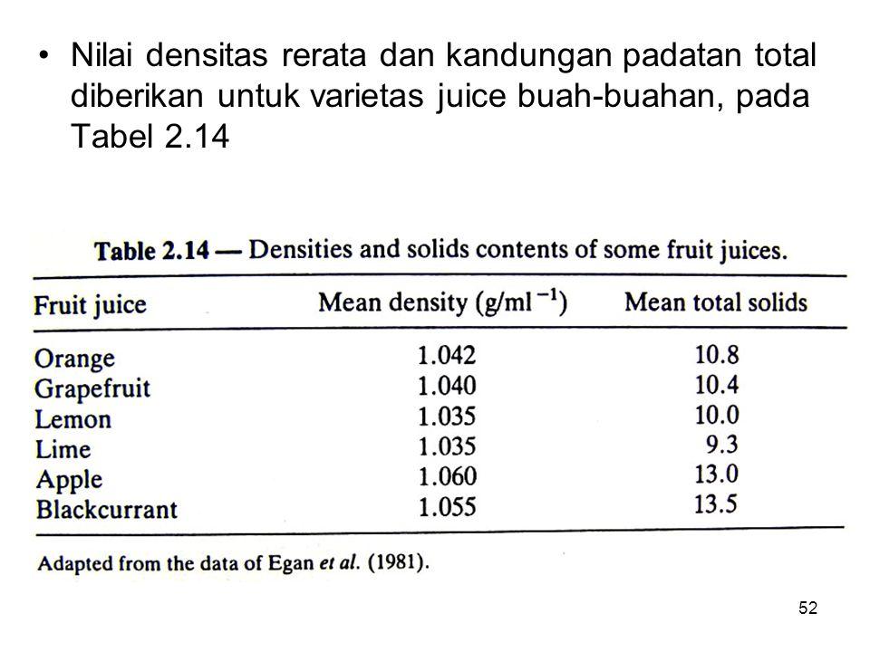 Nilai densitas rerata dan kandungan padatan total diberikan untuk varietas juice buah-buahan, pada Tabel 2.14