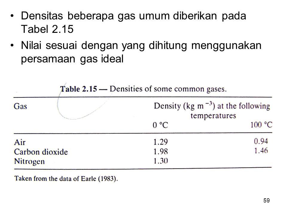 Densitas beberapa gas umum diberikan pada Tabel 2.15