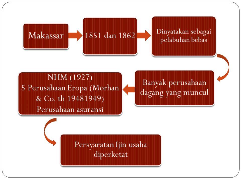 Makassar NHM (1927) 5 Perusahaan Eropa (Morhan & Co. th 19481949)