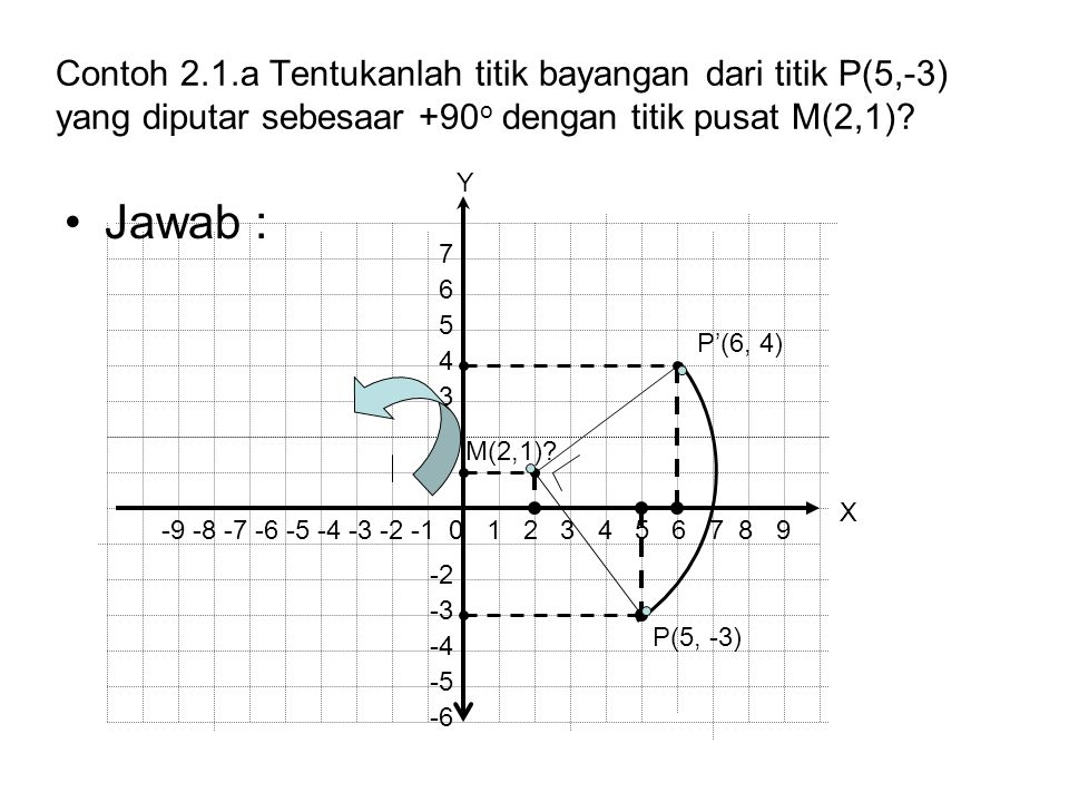 Contoh 2.1.a Tentukanlah titik bayangan dari titik P(5,-3) yang diputar sebesaar +90o dengan titik pusat M(2,1)