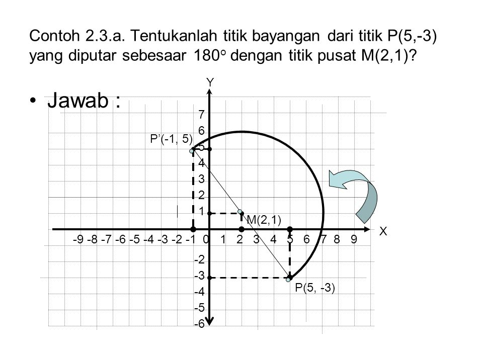 Contoh 2.3.a. Tentukanlah titik bayangan dari titik P(5,-3) yang diputar sebesaar 180o dengan titik pusat M(2,1)