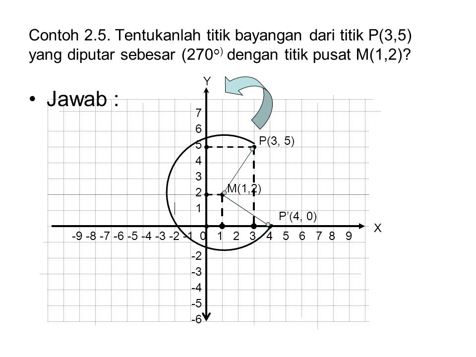 Contoh 2.5. Tentukanlah titik bayangan dari titik P(3,5) yang diputar sebesar (270o) dengan titik pusat M(1,2)
