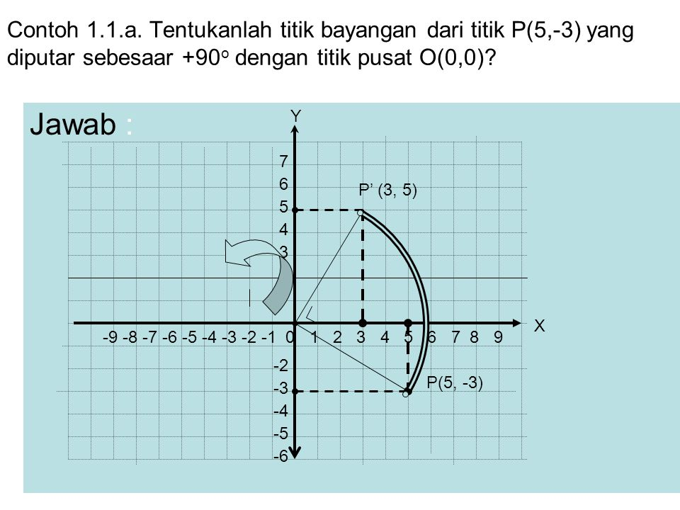 Contoh 1.1.a. Tentukanlah titik bayangan dari titik P(5,-3) yang diputar sebesaar +90o dengan titik pusat O(0,0)