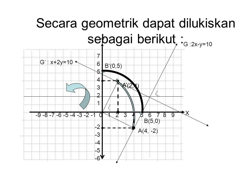 Secara geometrik dapat dilukiskan sebagai berikut :