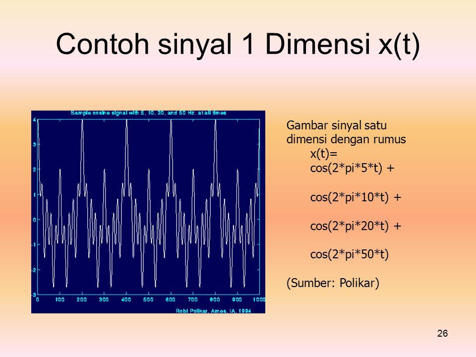Contoh sinyal 1 Dimensi x(t) cos(2*pi*5*t) + Gambar sinyal satu
