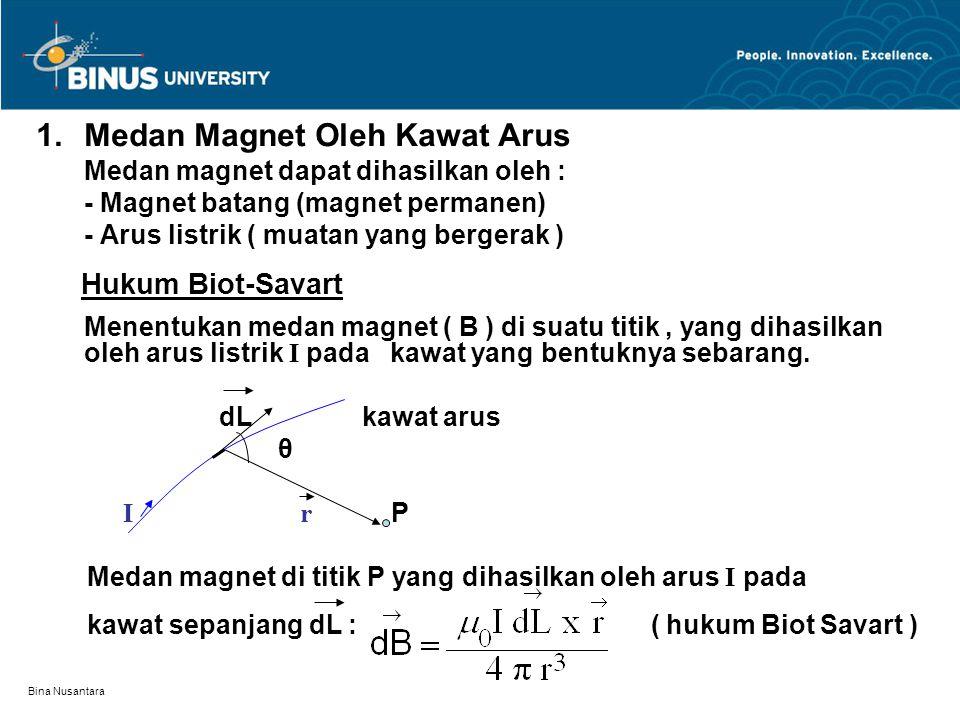 Medan Magnet Oleh Kawat Arus