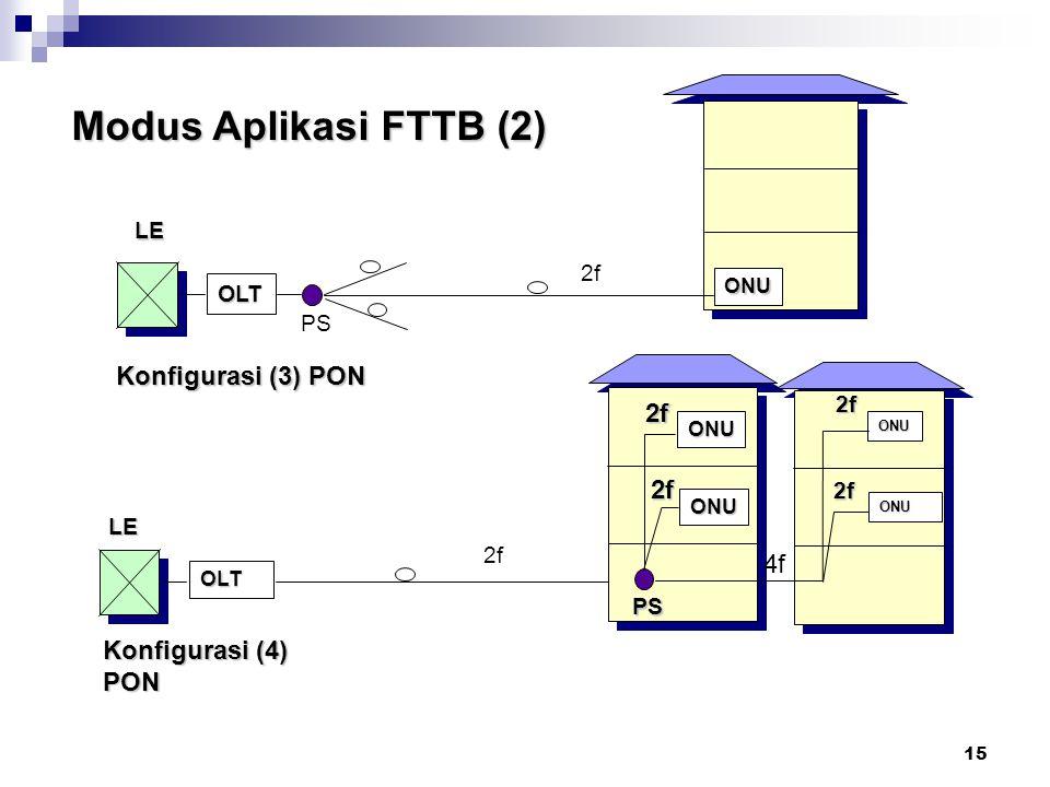 Modus Aplikasi FTTB (2) Konfigurasi (3) PON Catatan : 4f