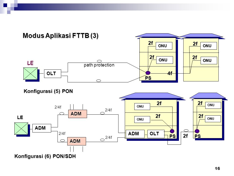 Modus Aplikasi FTTB (3) Catatan : 2f LE 4f Konfigurasi (5) PON