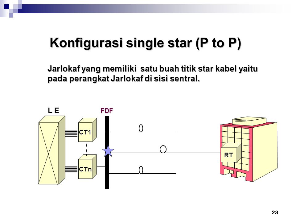 Konfigurasi single star (P to P)