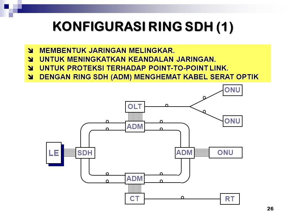 KONFIGURASI RING SDH (1)