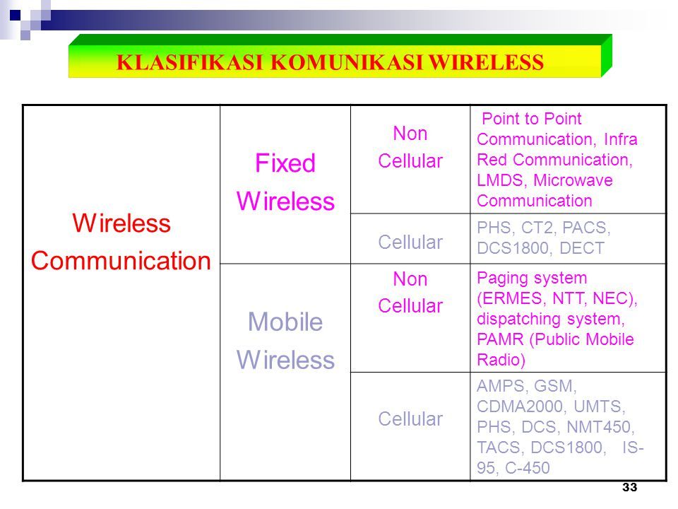 KLASIFIKASI KOMUNIKASI WIRELESS