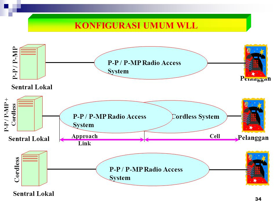 KONFIGURASI UMUM WLL P-P / P-MP Radio Access System P-P / P-MP