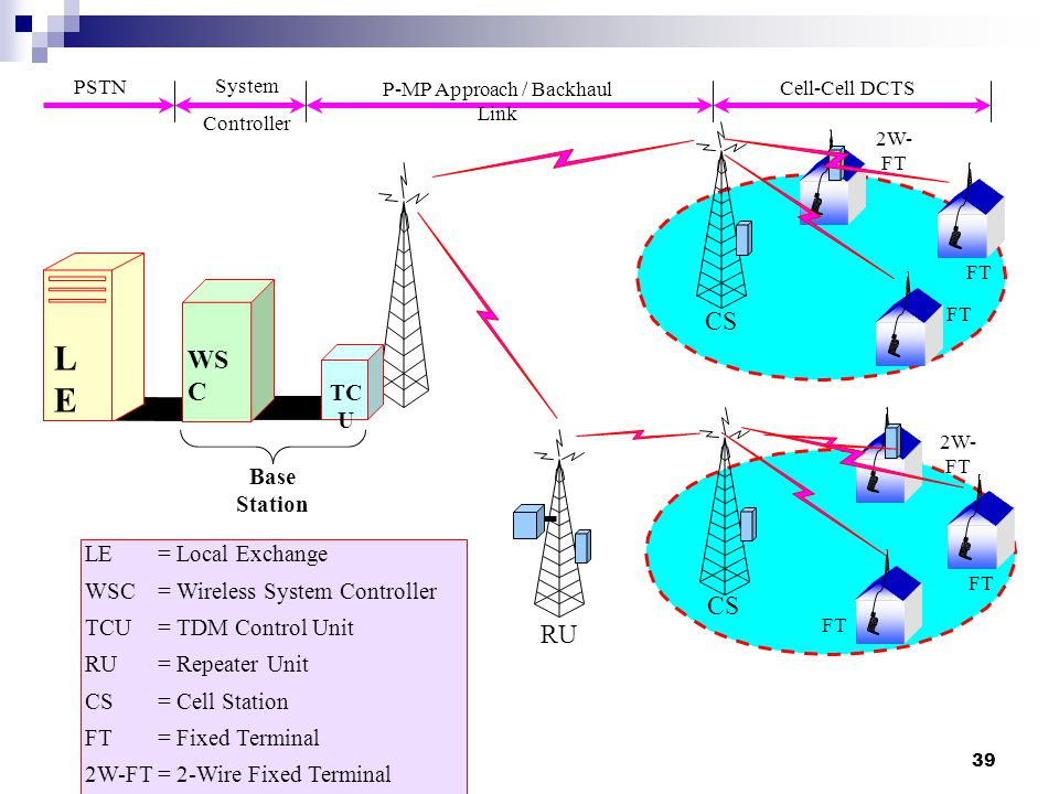 P-MP Approach / Backhaul Link