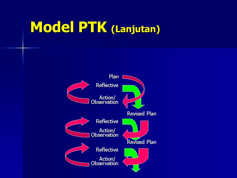Model PTK (Lanjutan) Plan Reflective Action/ Observation Revised Plan