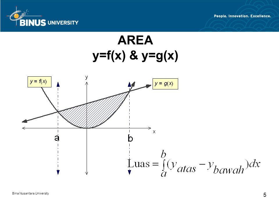 AREA y=f(x) & y=g(x) Bina Nusantara University