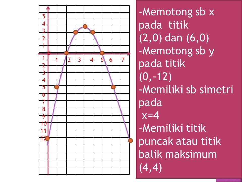 -Memotong sb x pada titik (2,0) dan (6,0) -Memotong sb y pada titik