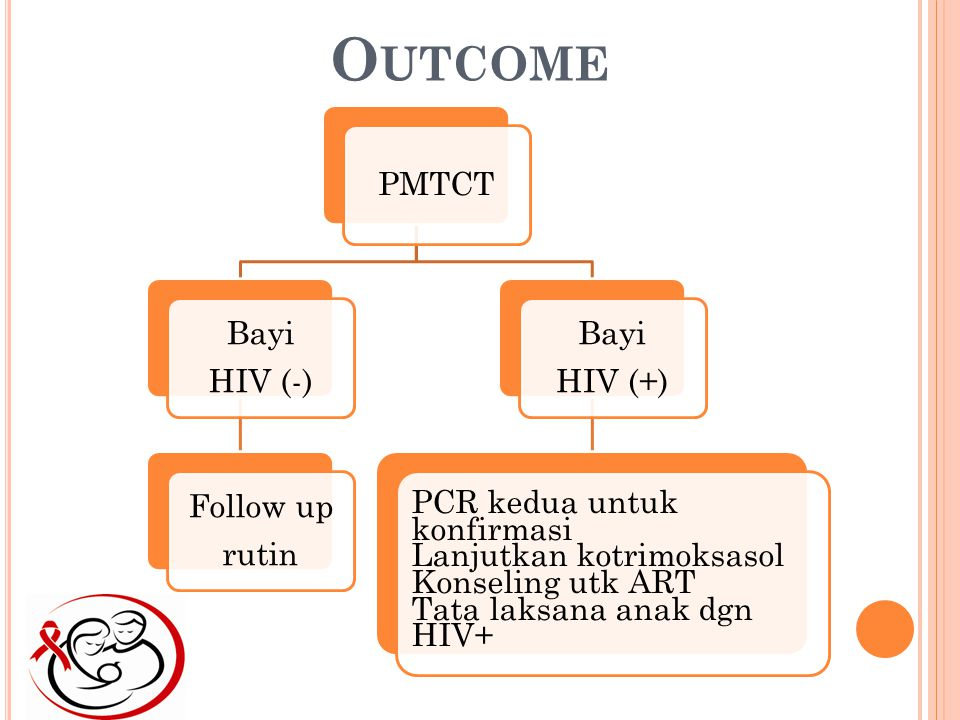 Outcome PMTCT Bayi HIV (-) Follow up rutin HIV (+)
