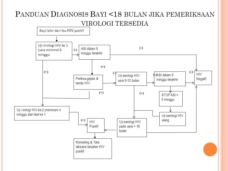Panduan Diagnosis Bayi <18 bulan jika pemeriksaan virologi tersedia