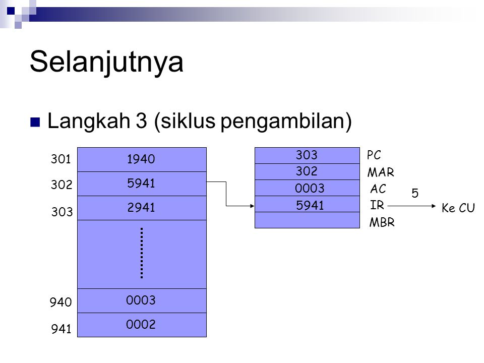 Selanjutnya Langkah 3 (siklus pengambilan) PC 301 1940 MAR 5941 302