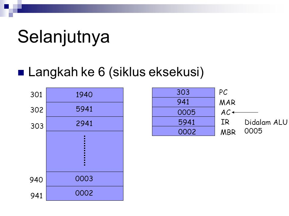Selanjutnya Langkah ke 6 (siklus eksekusi) 1940 5941 2941 0002 0003