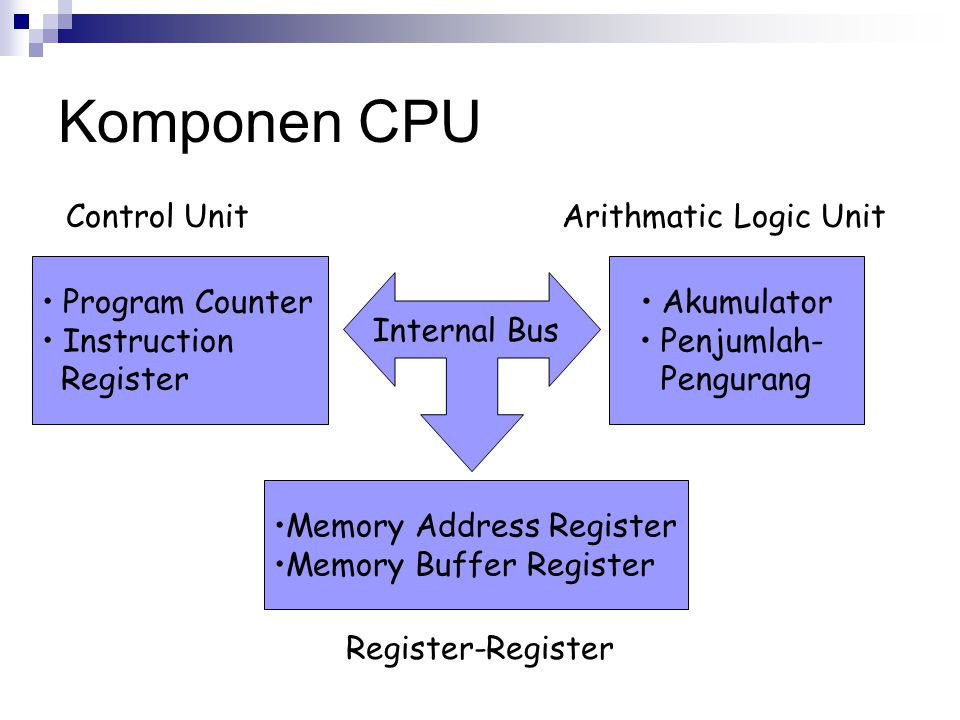 Komponen CPU Control Unit Arithmatic Logic Unit Program Counter