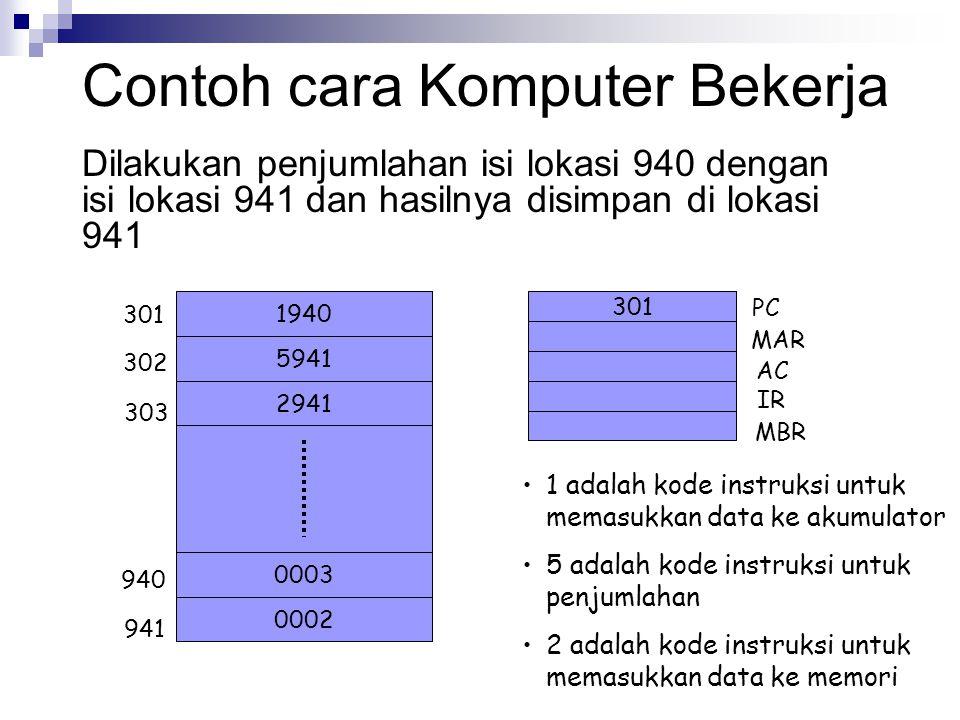 Contoh cara Komputer Bekerja