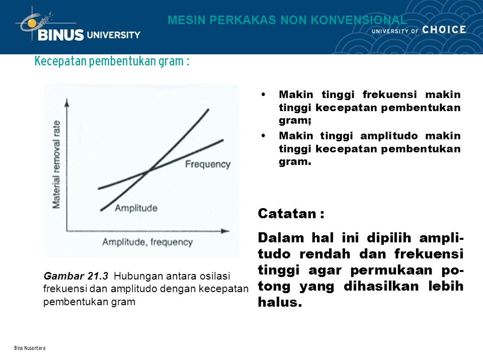 Kecepatan pembentukan gram :