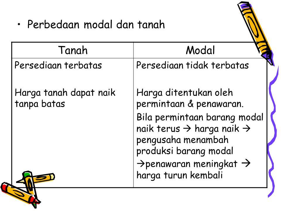 Perbedaan modal dan tanah Tanah Modal