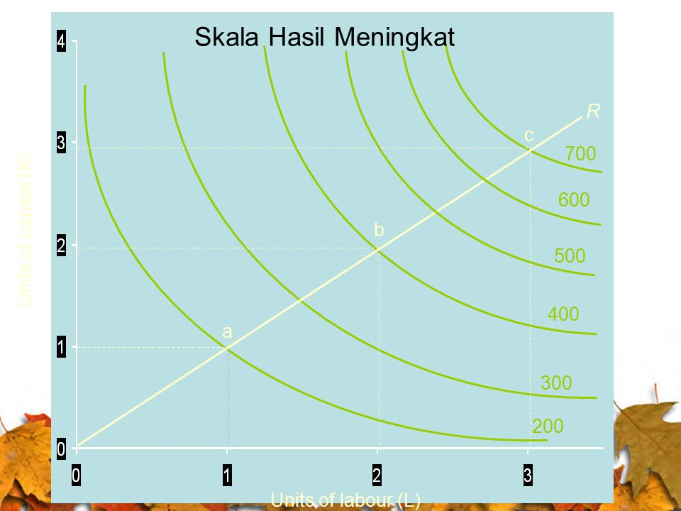 Skala Hasil Meningkat R c 700 Units of capital (K) 600 b 500 400 a 300