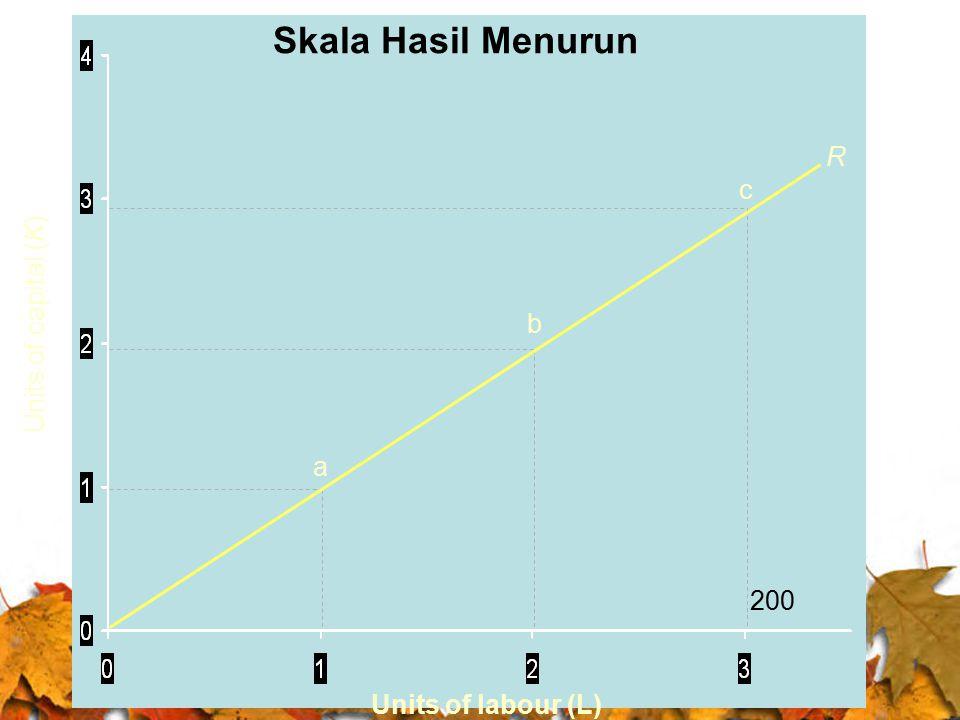 Skala Hasil Menurun R c 500 Units of capital (K) b 400 a 300 200