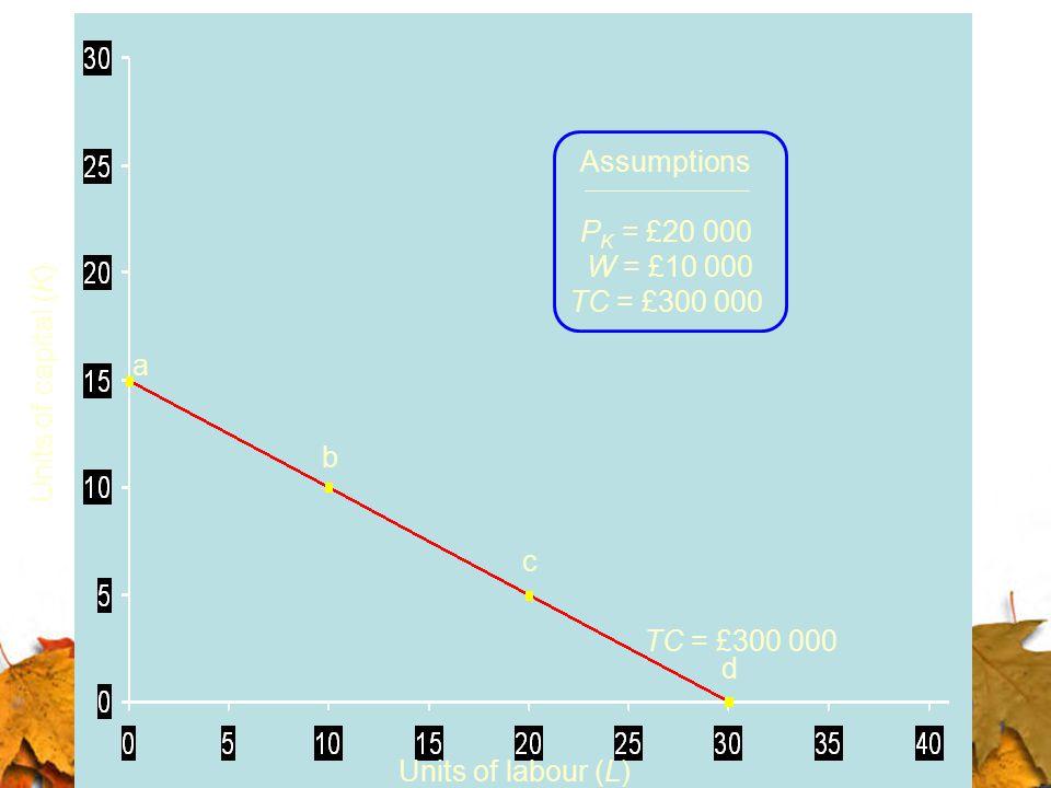 Assumptions PK = £20 000. W = £10 000. TC = £300 000. a. Units of capital (K) b. c. TC = £300 000.