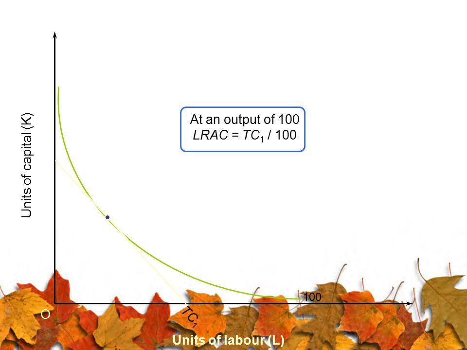 At an output of 100 LRAC = TC1 / 100 Units of capital (K) O TC1