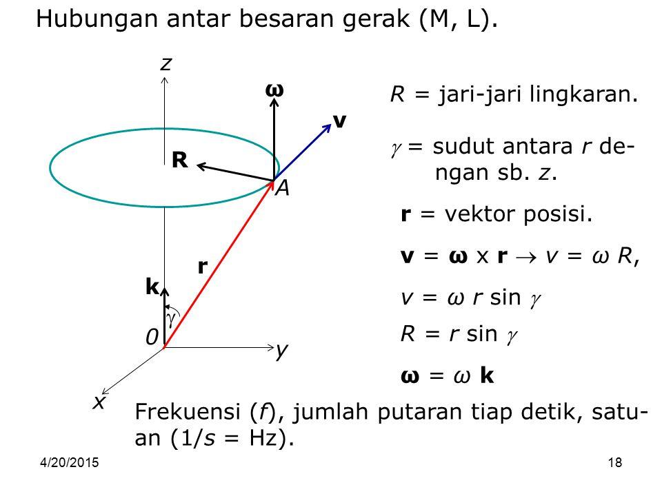 Hubungan antar besaran gerak (M, L).