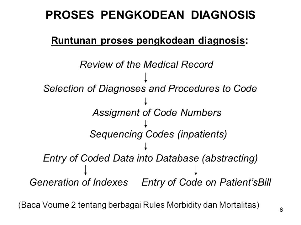 PROSES PENGKODEAN DIAGNOSIS