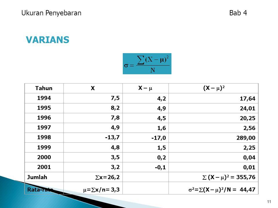 VARIANS Ukuran Penyebaran Bab 4 Tahun X X –  (X – )2 1994 7,5 4,2
