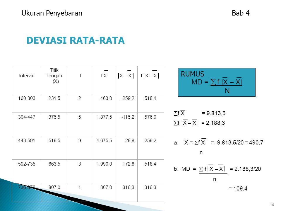 DEVIASI RATA-RATA Ukuran Penyebaran Bab 4 RUMUS MD =  f |X – X| N