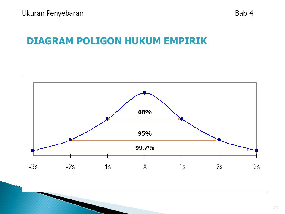 DIAGRAM POLIGON HUKUM EMPIRIK