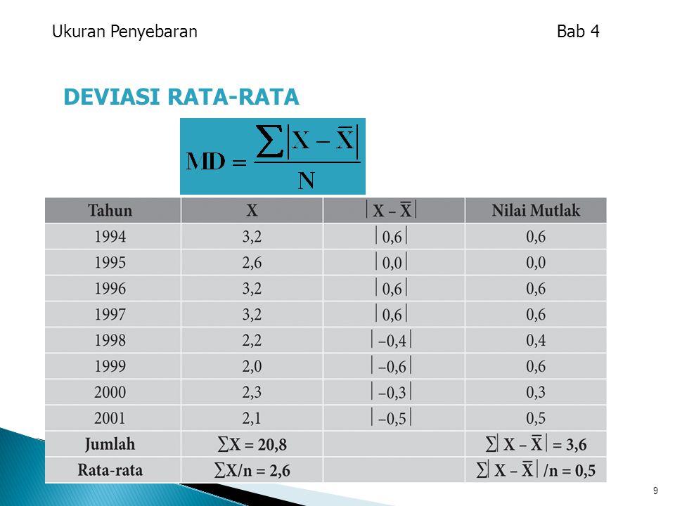 Ukuran Penyebaran Bab 4 DEVIASI RATA-RATA