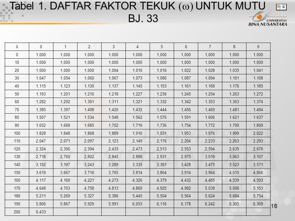 Tabel 1. DAFTAR FAKTOR TEKUK (w) UNTUK MUTU BJ. 33