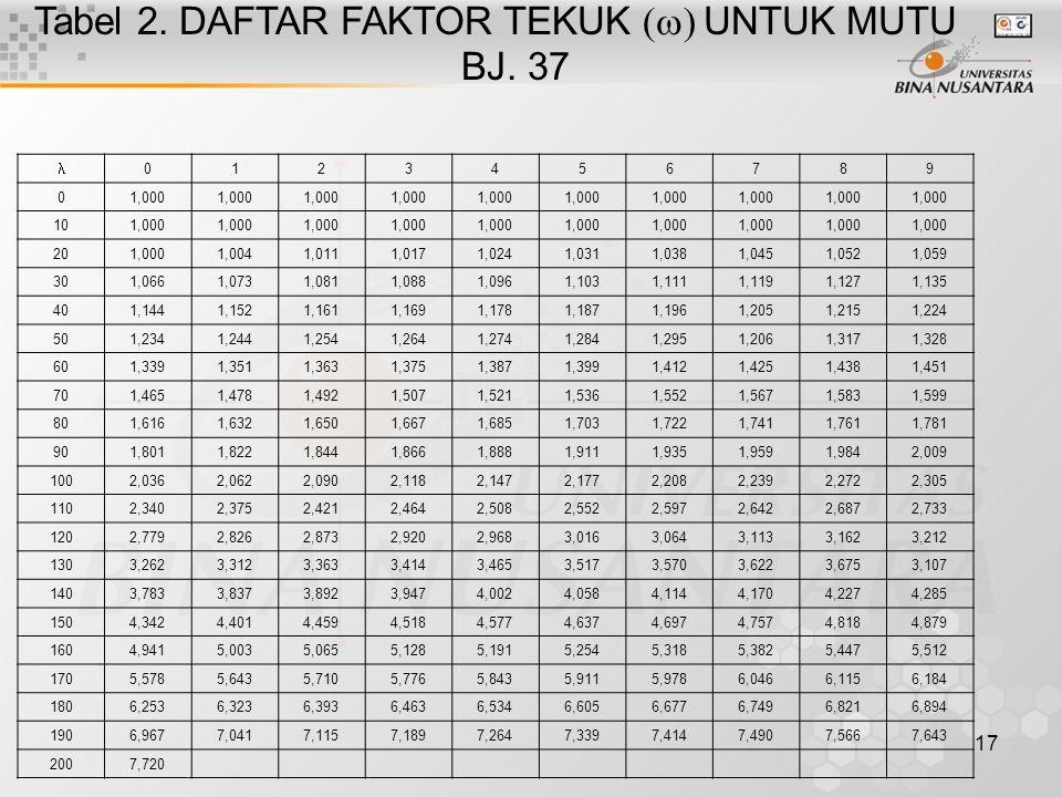 Tabel 2. DAFTAR FAKTOR TEKUK (w) UNTUK MUTU BJ. 37