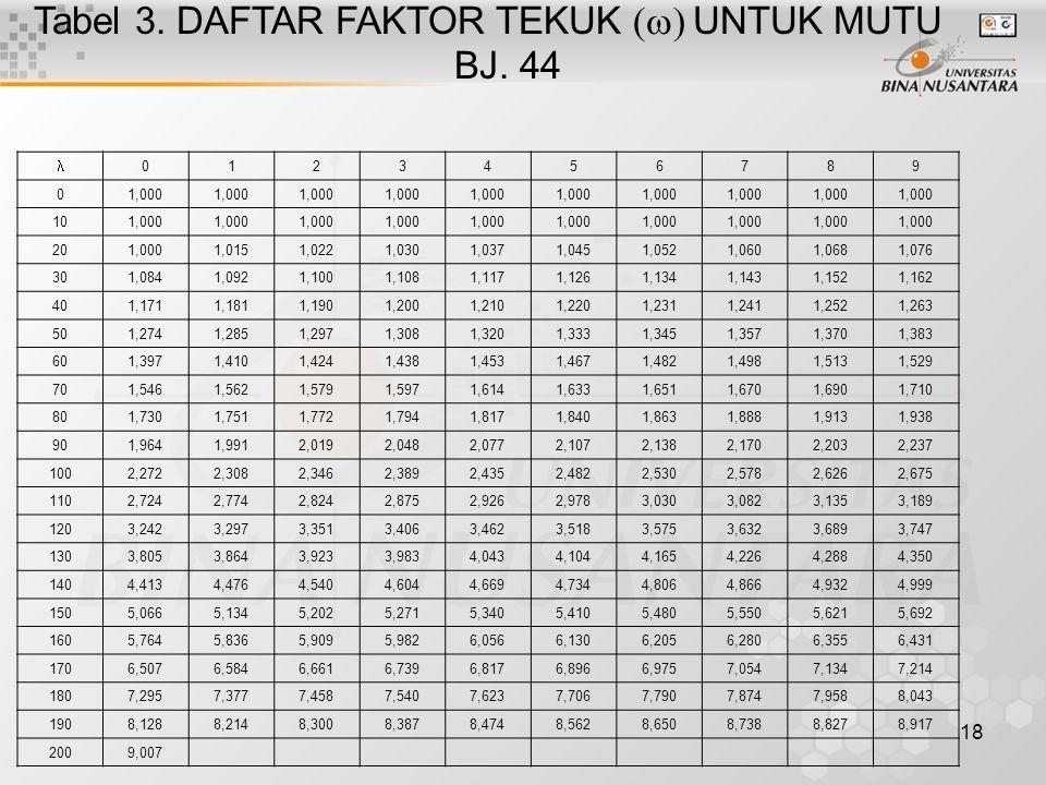 Tabel 3. DAFTAR FAKTOR TEKUK (w) UNTUK MUTU BJ. 44
