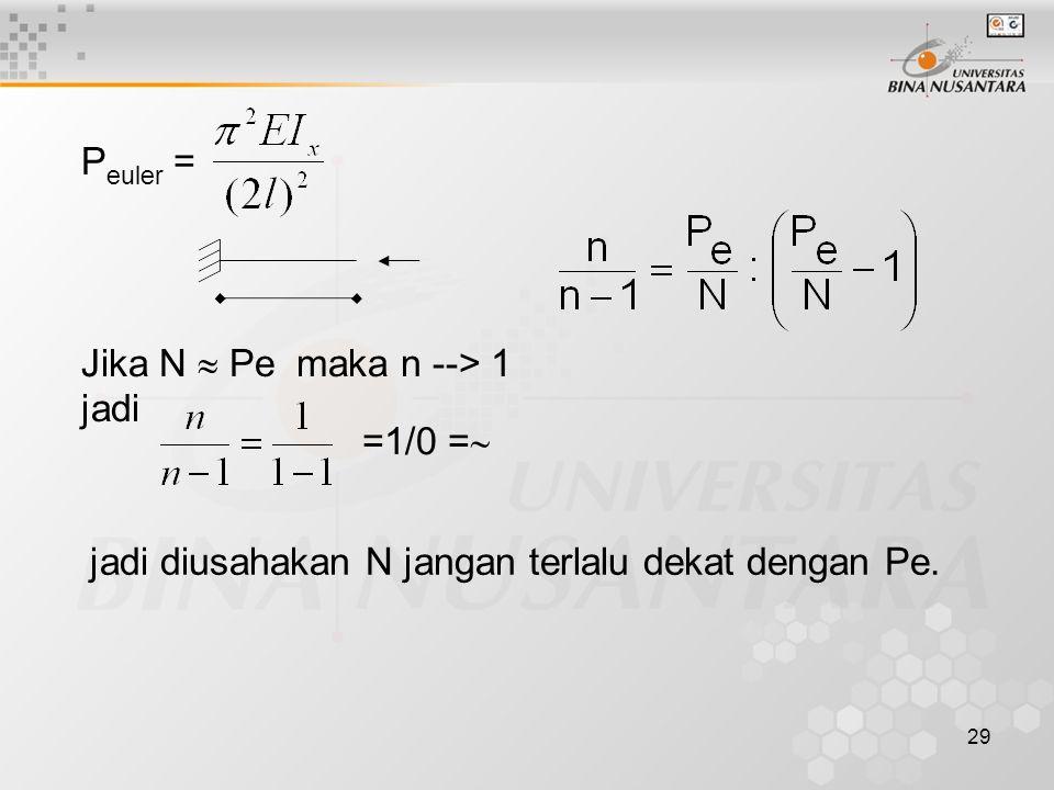 Peuler = Jika N  Pe maka n --> 1 jadi =1/0 = jadi diusahakan N jangan terlalu dekat dengan Pe.