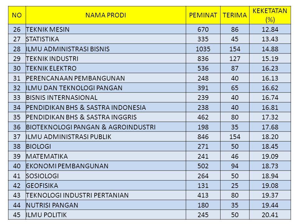 NO NAMA PRODI. PEMINAT. TERIMA. KEKETATAN (%) 26. TEKNIK MESIN. 670. 86. 12.84. 27. STATISTIKA.
