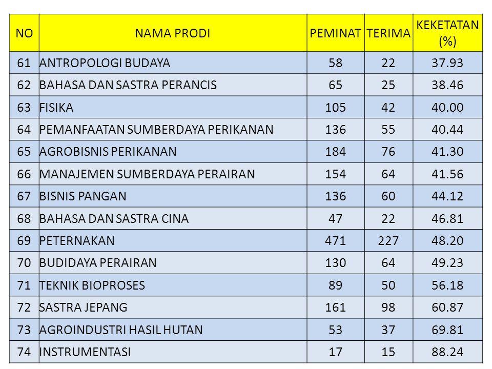 NO NAMA PRODI. PEMINAT. TERIMA. KEKETATAN (%) 61. ANTROPOLOGI BUDAYA. 58. 22. 37.93. 62. BAHASA DAN SASTRA PERANCIS.