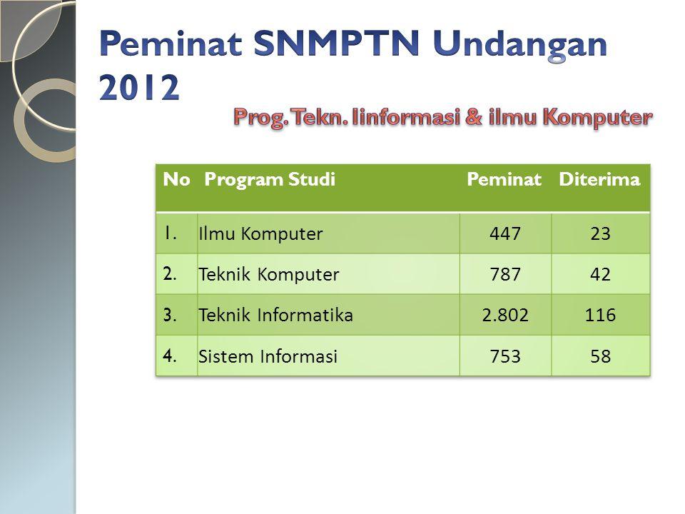 Peminat SNMPTN Undangan 2012