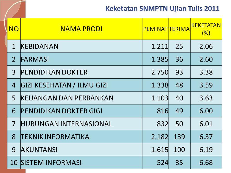 Keketatan SNMPTN Ujian Tulis 2011 NO NAMA PRODI 1 KEBIDANAN 1.211 25