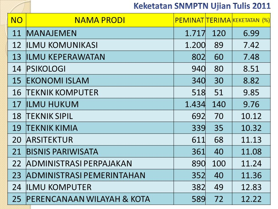 Keketatan SNMPTN Ujian Tulis 2011 NO NAMA PRODI 11 MANAJEMEN 1.717 120